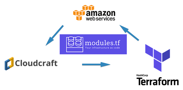modules.tf — Convert visual AWS diagram into Terraform configuration